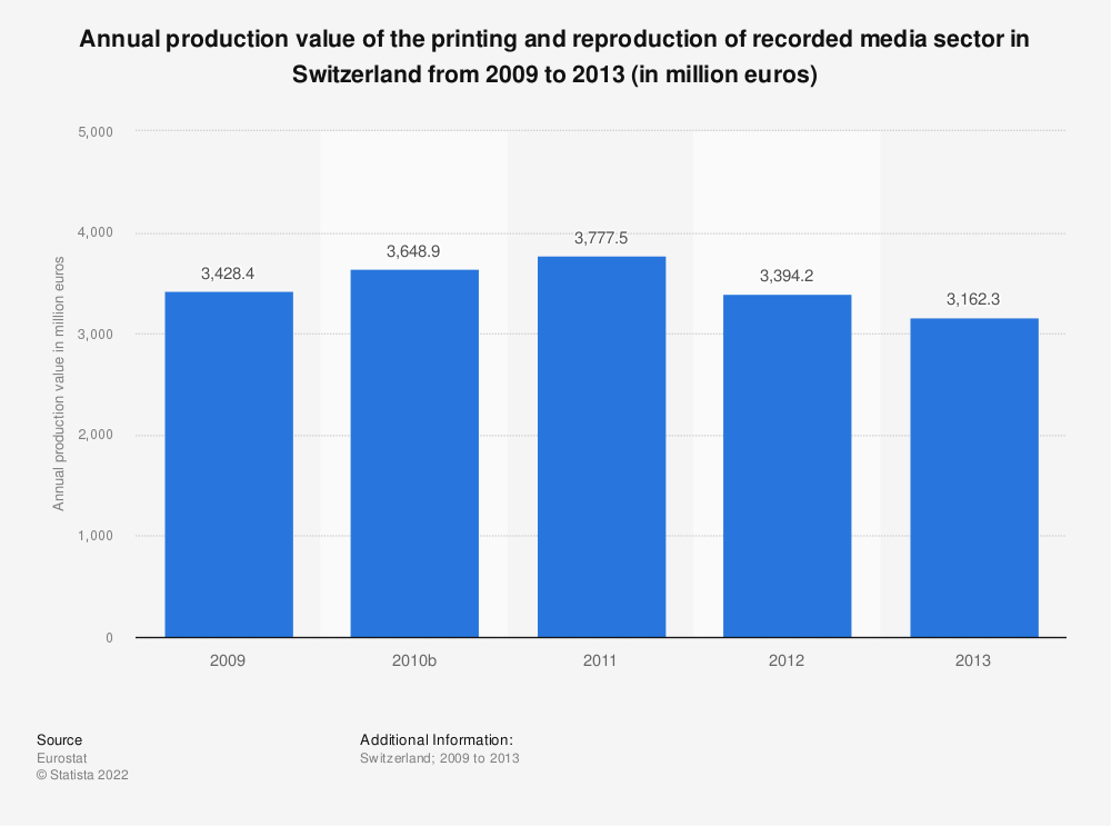Statistic: Annual production value of the printing and reproduction of recorded media sector in Switzerland from 2009 to 2013 (in million euros) | Statista