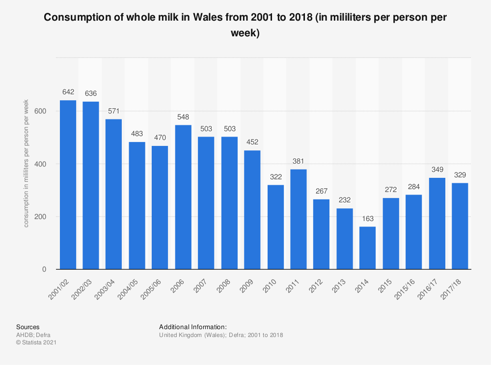 Statistic: Consumption of whole milk in Wales from 2001 to 2018 (in mililiters per person per week) | Statista