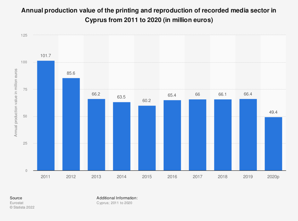 Statistic: Annual production value of the printing and reproduction of recorded media sector in Cyprus from 2008 to 2014 (in million euros) | Statista