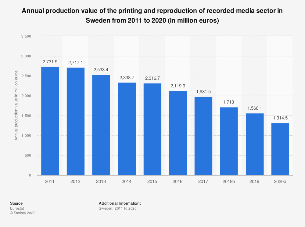 Statistic: Annual production value of the printing and reproduction of recorded media sector in Sweden from 2008 to 2014 (in million euros)   Statista