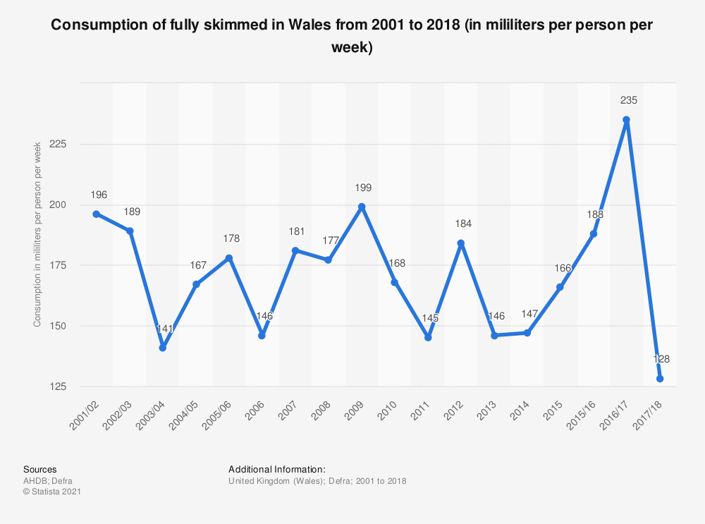 Statistic: Consumption of fully skimmed in Wales from 2001 to 2016/17 (in mililiters per person per week) | Statista