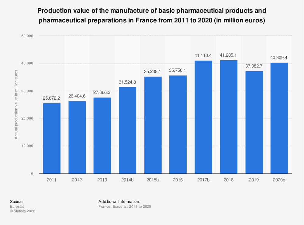 Statistic: Production value of the manufacture of basic pharmaceutical products and pharmaceutical preparations in France from 2008 to 2017 (in million euros) | Statista