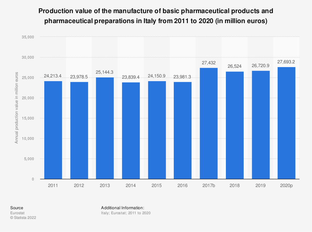 Statistic: Production value of the manufacture of basic pharmaceutical products and pharmaceutical preparations in Italy from 2008 to 2017 (in million euros) | Statista