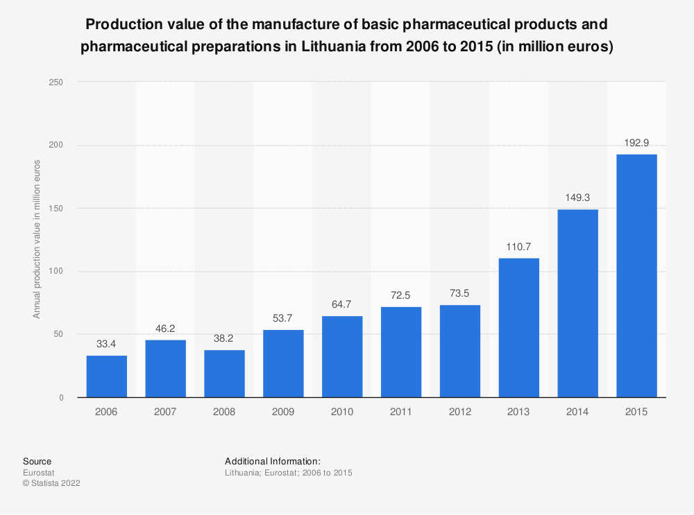 Statistic: Production value of the manufacture of basic pharmaceutical products and pharmaceutical preparations in Lithuania from 2008 to 2015 (in million euros) | Statista