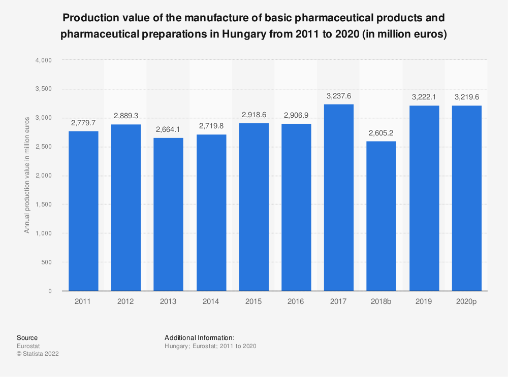 Statistic: Production value of the manufacture of basic pharmaceutical products and pharmaceutical preparations in Hungary from 2008 to 2017 (in million euros) | Statista