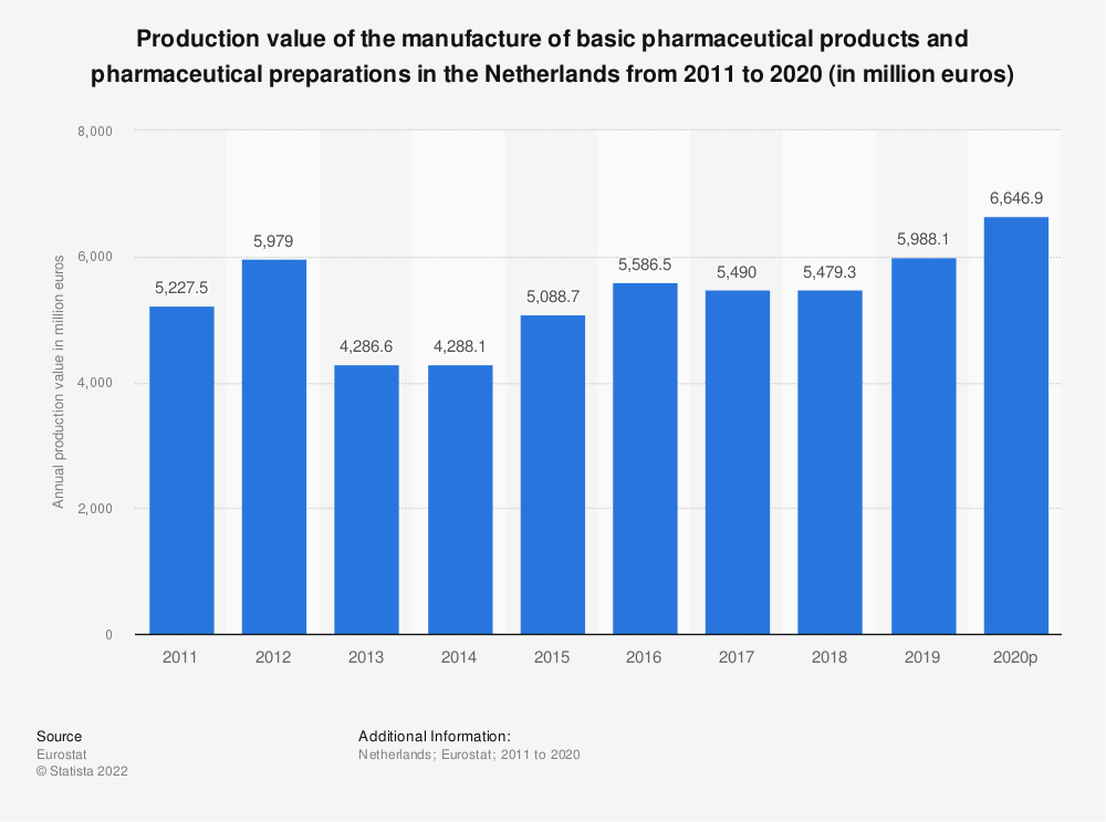 Statistic: Production value of the manufacture of basic pharmaceutical products and pharmaceutical preparations in the Netherlands from 2009 to 2017 (in million euros) | Statista
