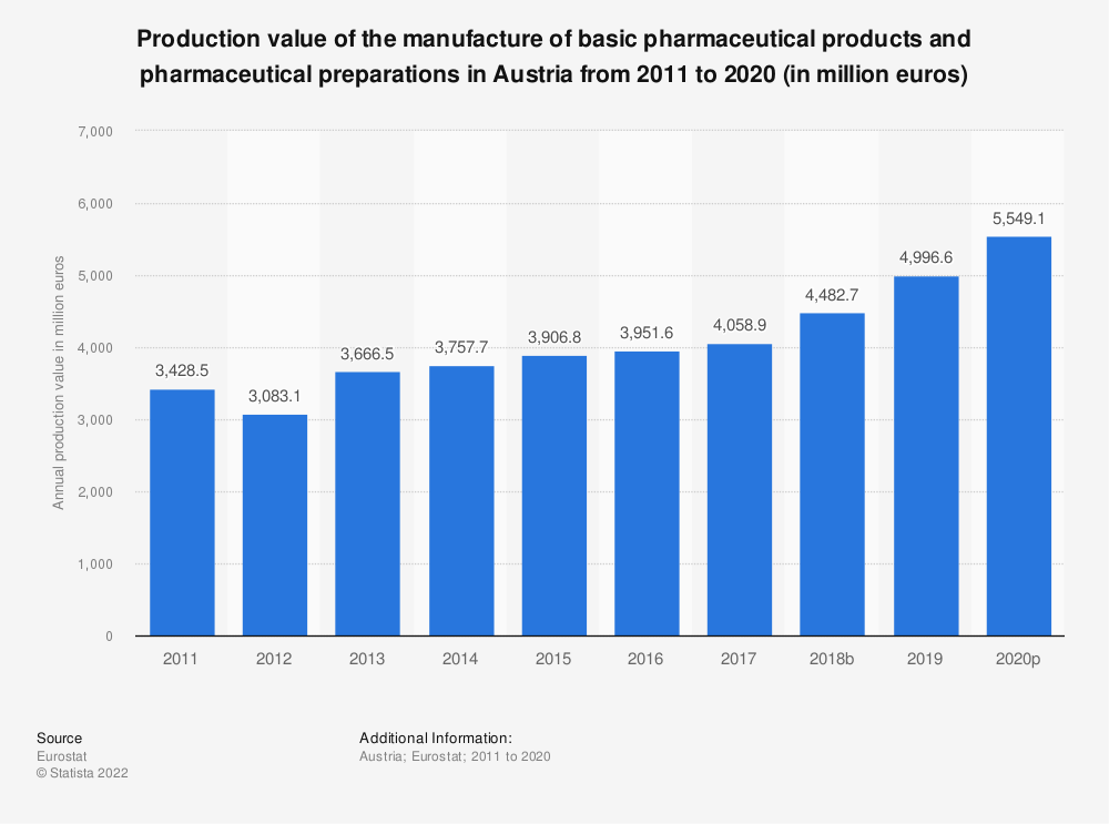 Statistic: Production value of the manufacture of basic pharmaceutical products and pharmaceutical preparations in Austria from 2008 to 2017 (in million euros) | Statista