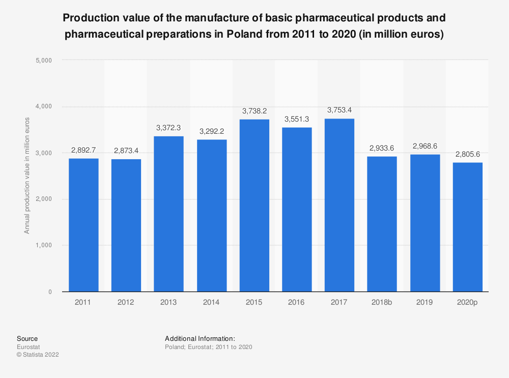 Statistic: Production value of the manufacture of basic pharmaceutical products and pharmaceutical preparations in Poland from 2008 to 2017 (in million euros) | Statista