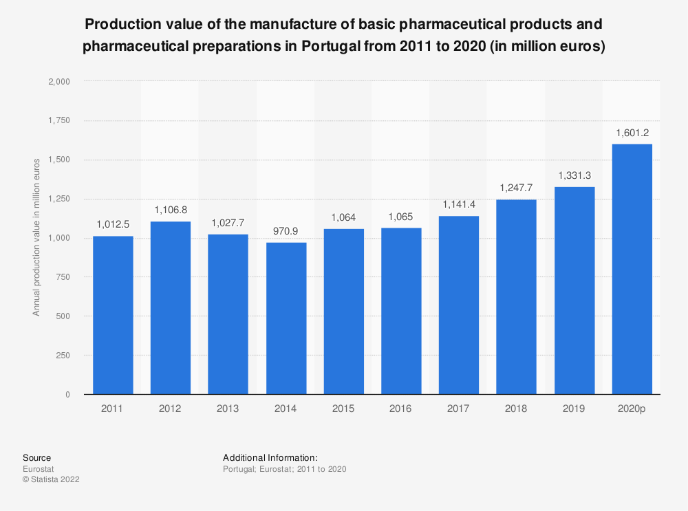 Statistic: Production value of the manufacture of basic pharmaceutical products and pharmaceutical preparations in Portugal from 2008 to 2017 (in million euros) | Statista