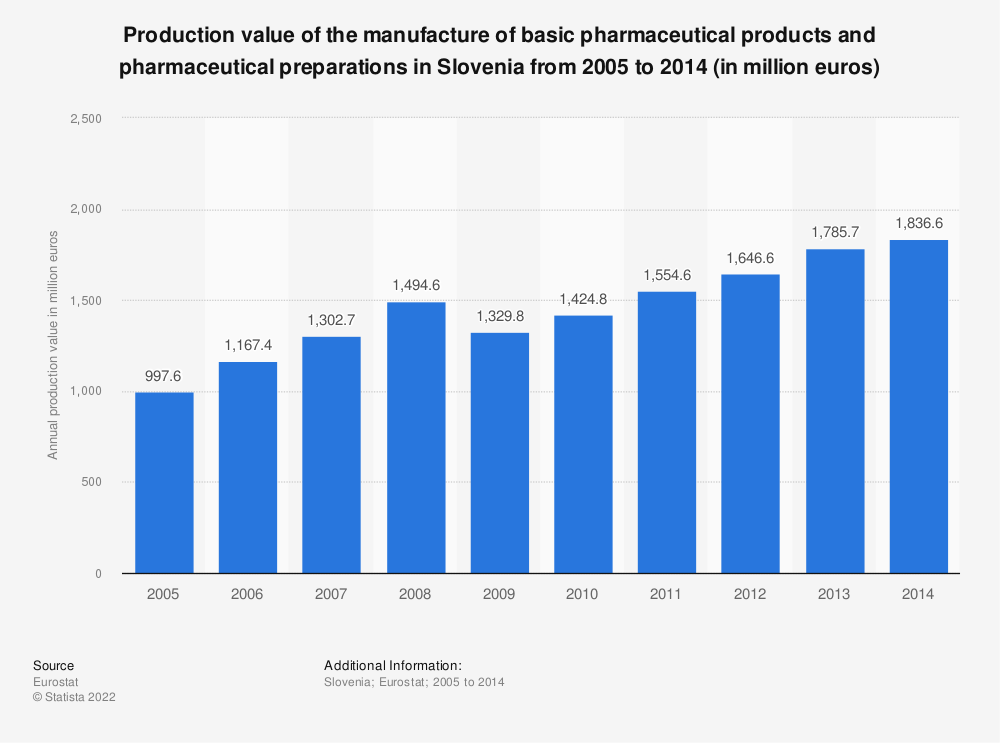 Statistic: Production value of the manufacture of basic pharmaceutical products and pharmaceutical preparations in Slovenia from 2008 to 2014 (in million euros) | Statista