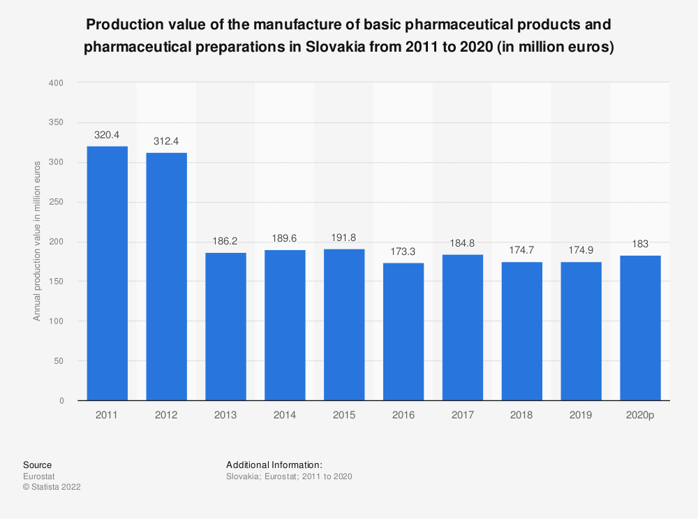 Statistic: Production value of the manufacture of basic pharmaceutical products and pharmaceutical preparations in Slovakia from 2008 to 2017 (in million euros) | Statista