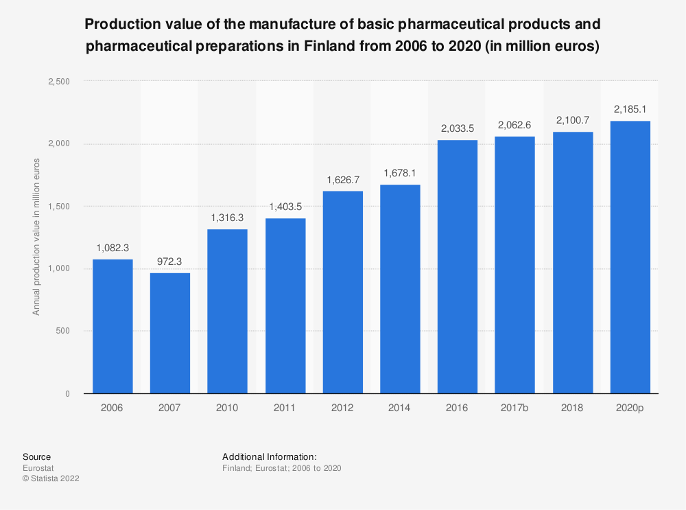 Statistic: Production value of the manufacture of basic pharmaceutical products and pharmaceutical preparations in Finland from 2010 to 2017 (in million euros) | Statista