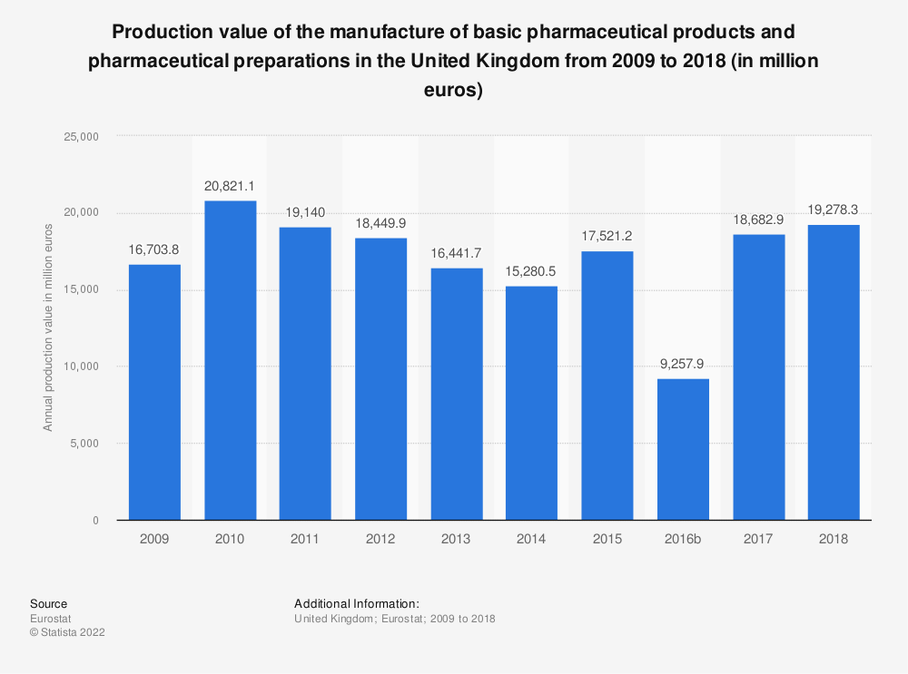 Statistic: Production value of the manufacture of basic pharmaceutical products and pharmaceutical preparations in the United Kingdom from 2008 to 2016 (in million euros) | Statista