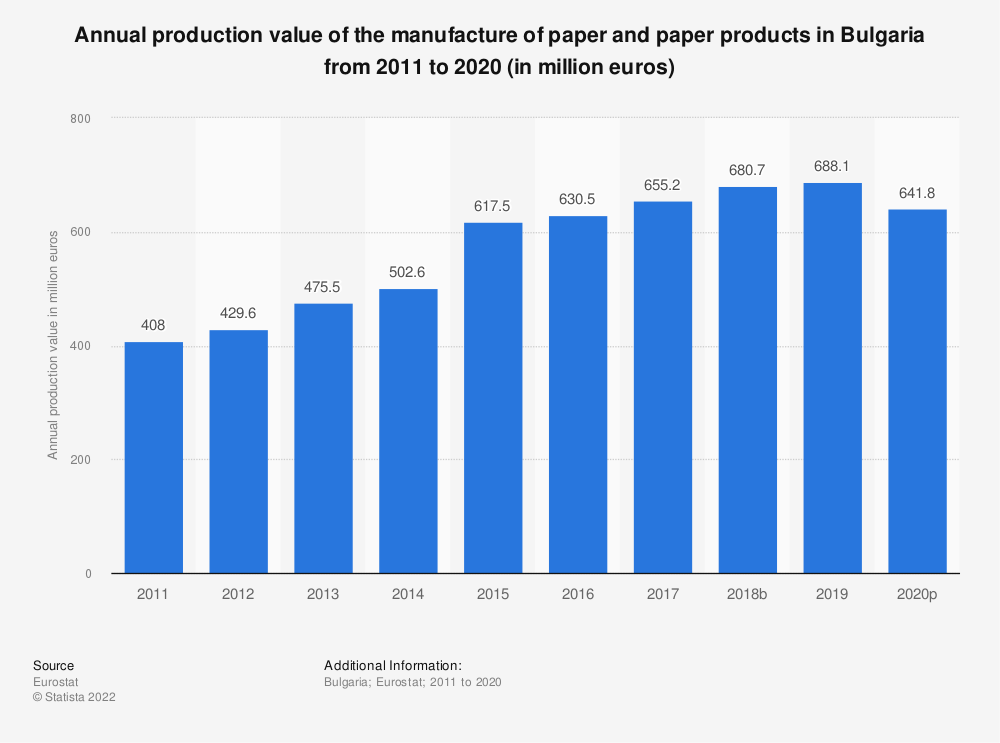Statistic: Annual production value of the manufacture of paper and paper products in Bulgaria from 2008 to 2016 (in million euros) | Statista
