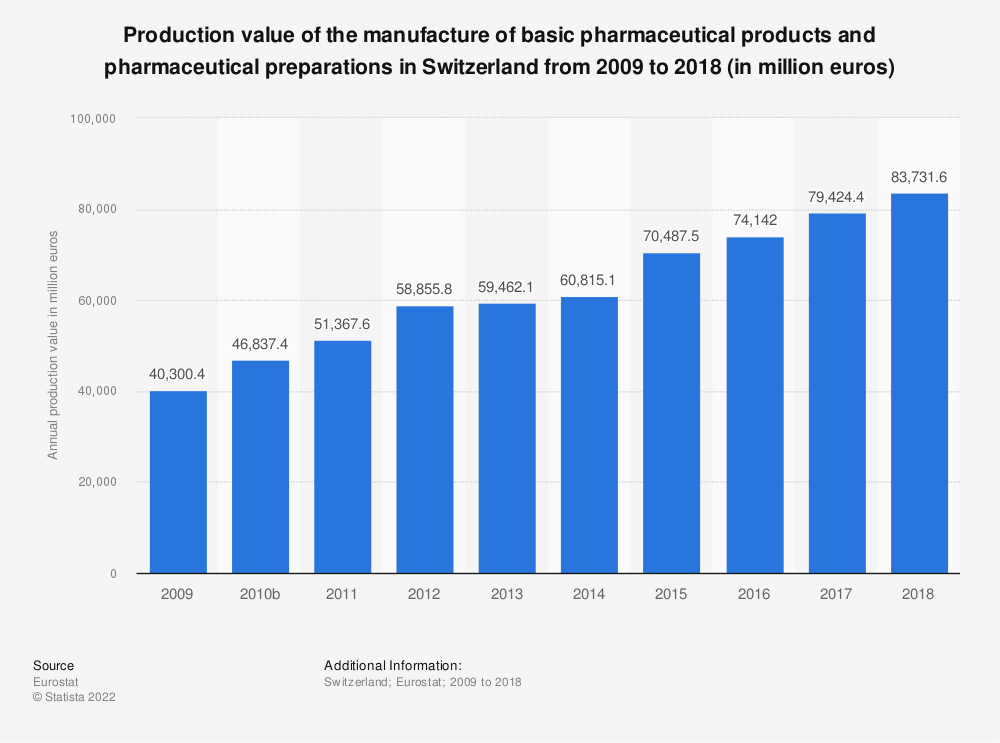 Statistic: Production value of the manufacture of basic pharmaceutical products and pharmaceutical preparations in Switzerland from 2009 to 2016 (in million euros) | Statista