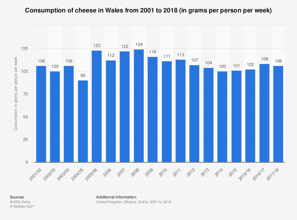 Statistic: Consumption of cheese in Wales from 2001 to 2016/17 (in grams  per person per week) | Statista