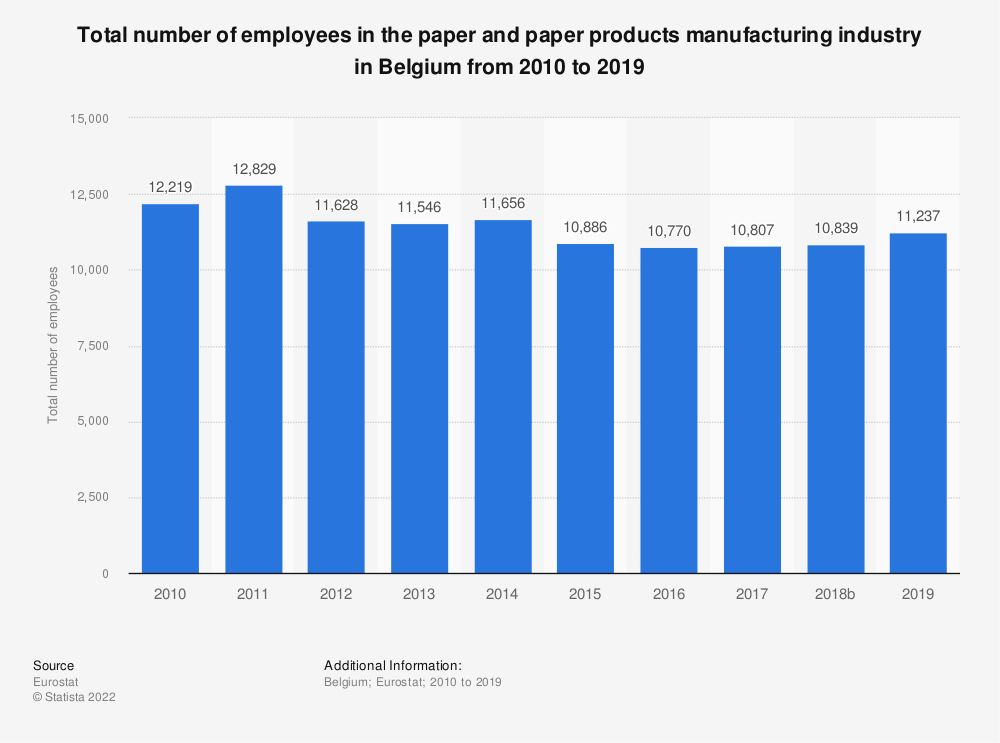 Statistic: Total number of employees in the paper and paper products manufacturing industry in Belgium from 2008 to 2014   Statista