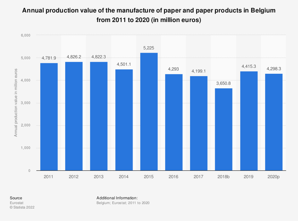 Statistic: Annual production value of the manufacture of paper and paper products in Belgium from 2008 to 2016 (in million euros) | Statista