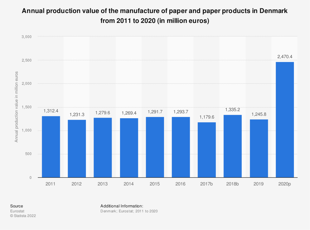 Statistic: Annual production value of the manufacture of paper and paper products in Denmark from 2008 to 2016 (in million euros) | Statista