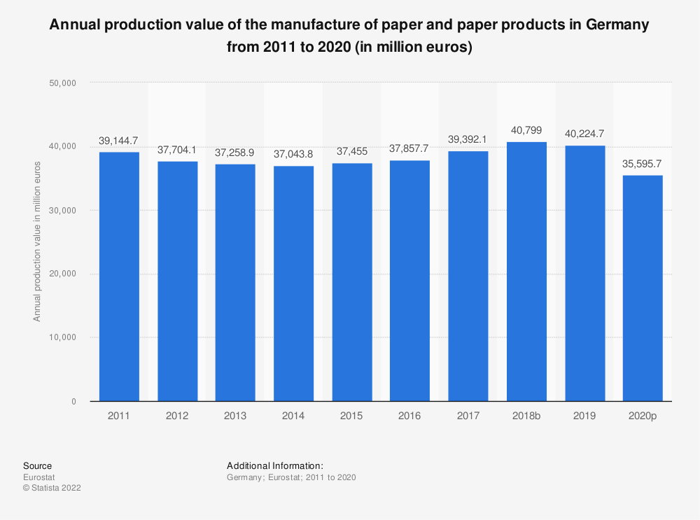 Statistic: Annual production value of the manufacture of paper and paper products in Germany from 2008 to 2017 (in million euros) | Statista