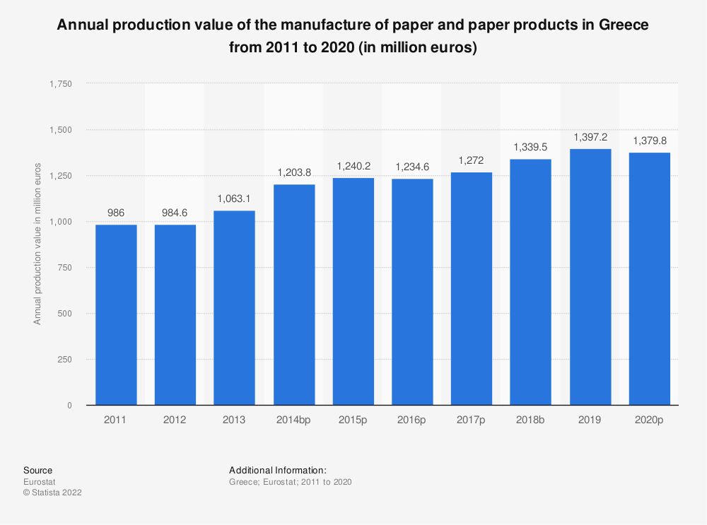 Statistic: Annual production value of the manufacture of paper and paper products in Greece from 2008 to 2017 (in million euros) | Statista