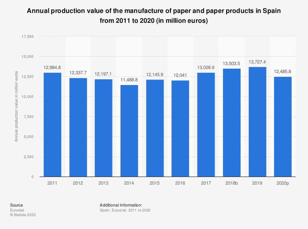 Statistic: Annual production value of the manufacture of paper and paper products in Spain from 2008 to 2017 (in million euros) | Statista