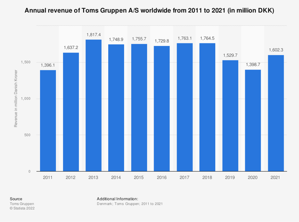 Statistic: Annual revenue of Toms Gruppen A/S worldwide from 2011 to 2018 (in million DKK) | Statista
