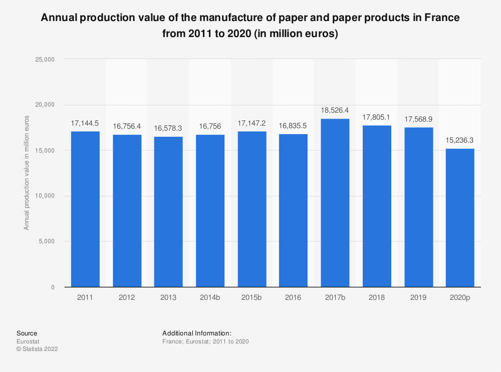 Statistic: Annual production value of the manufacture of paper and paper products in France from 2008 to 2015 (in million euros) | Statista
