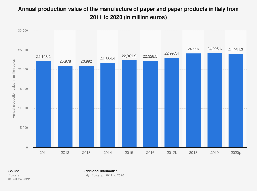 Statistic: Annual production value of the manufacture of paper and paper products in Italy from 2008 to 2014 (in million euros) | Statista
