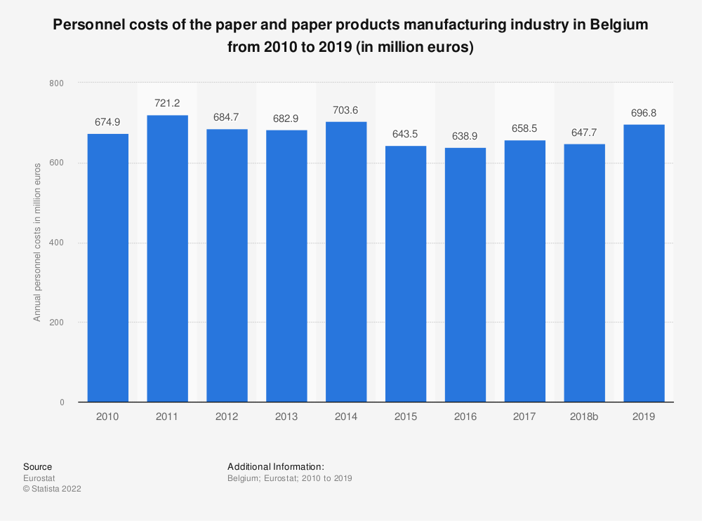 Statistic: Personnel costs of the paper and paper products manufacturing industry in Belgium from 2008 to 2016 (in million euros) | Statista