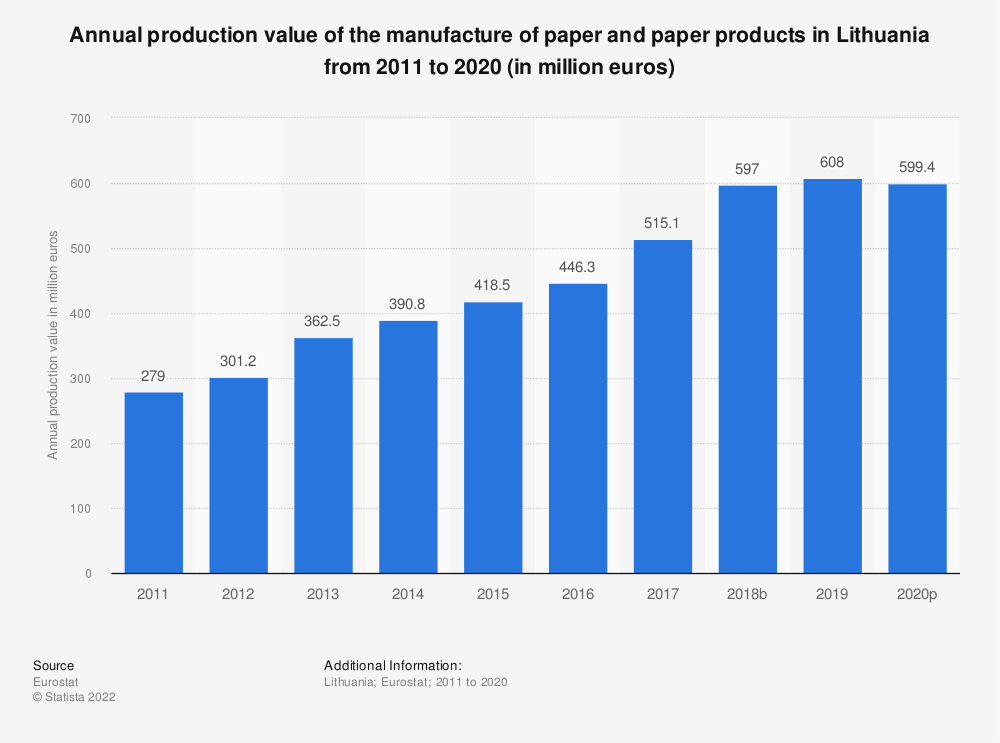 Statistic: Annual production value of the manufacture of paper and paper products in Lithuania from 2008 to 2017 (in million euros) | Statista