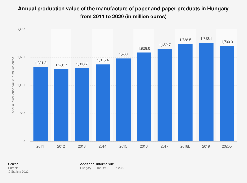 Statistic: Annual production value of the manufacture of paper and paper products in Hungary from 2008 to 2017 (in million euros) | Statista
