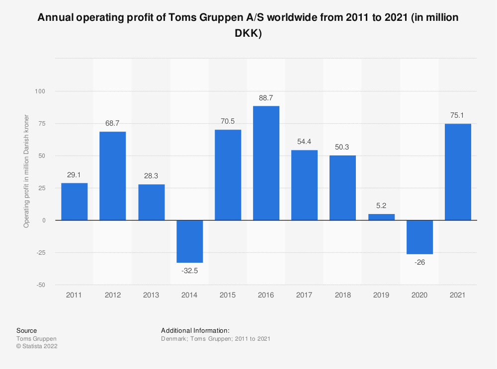 Statistic: Annual operating profit of Toms Gruppen A/S worldwide from 2011 to 2018 (in million DKK) | Statista