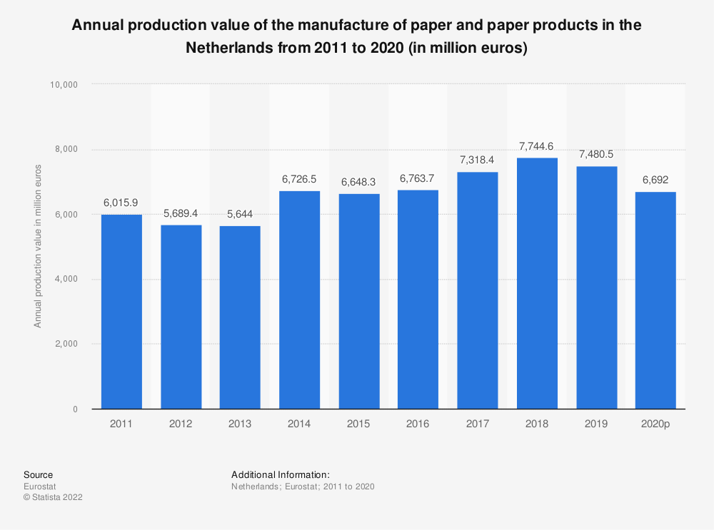 Statistic: Annual production value of the manufacture of paper and paper products in the Netherlands from 2008 to 2017 (in million euros) | Statista
