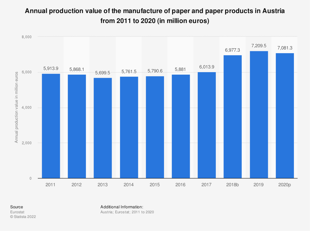 Statistic: Annual production value of the manufacture of paper and paper products in Austria from 2008 to 2014 (in million euros) | Statista