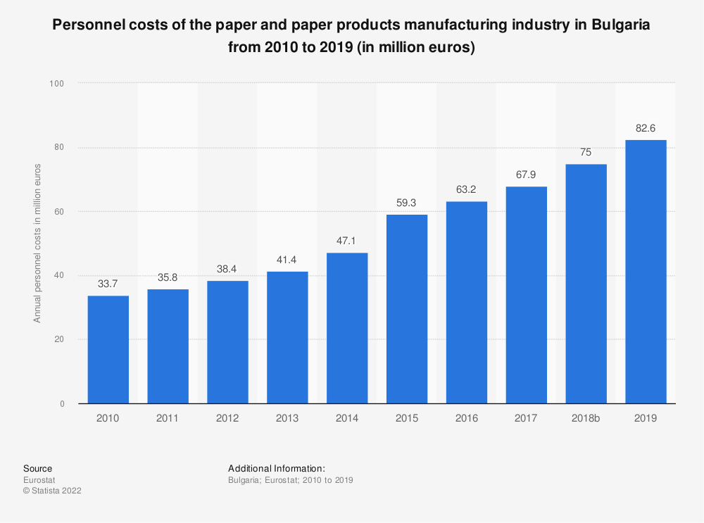 Statistic: Personnel costs of the paper and paper products manufacturing industry in Bulgaria from 2008 to 2016 (in million euros) | Statista
