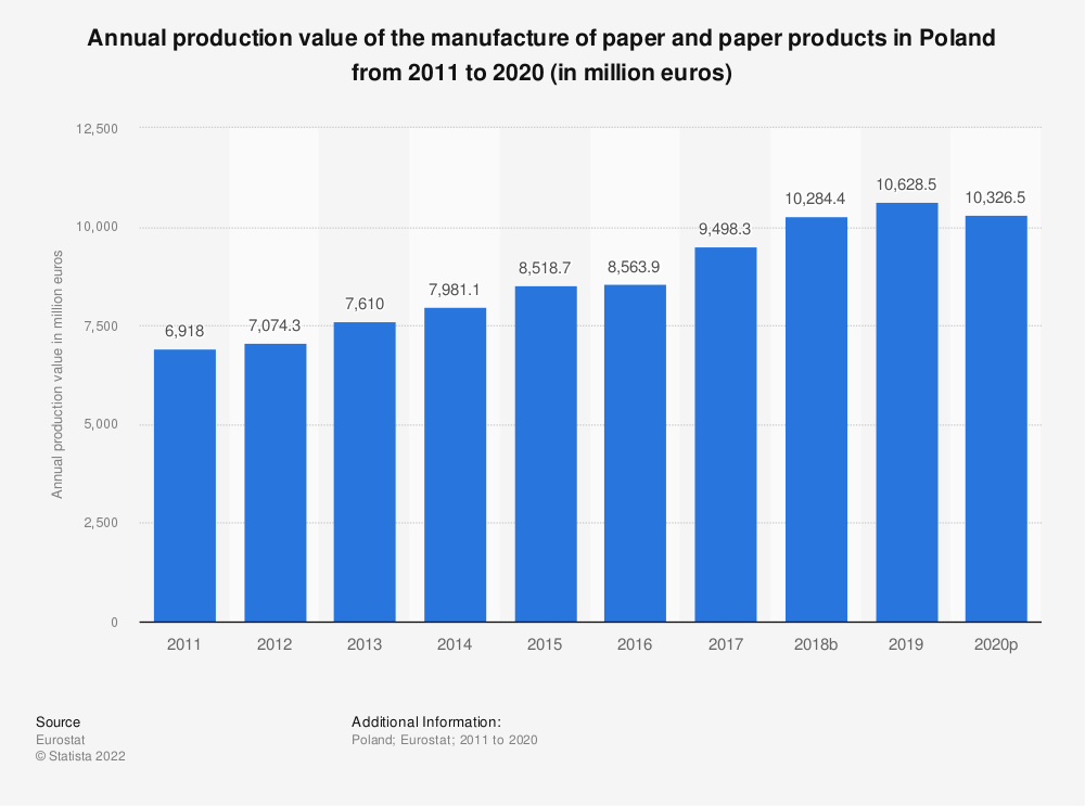 Statistic: Annual production value of the manufacture of paper and paper products in Poland from 2008 to 2016 (in million euros) | Statista