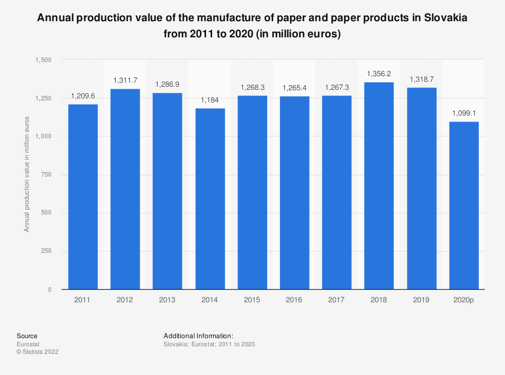 Statistic: Annual production value of the manufacture of paper and paper products in Slovakia from 2008 to 2014 (in million euros) | Statista