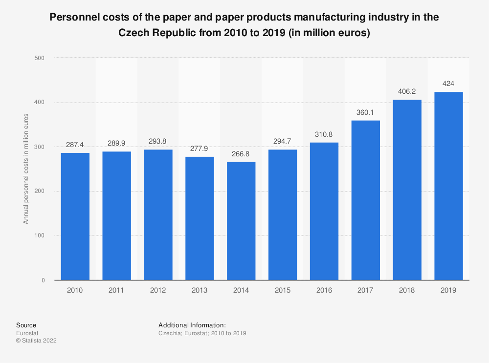 Statistic: Personnel costs of the paper and paper products manufacturing industry in the Czech Republic from 2008 to 2016 (in million euros) | Statista