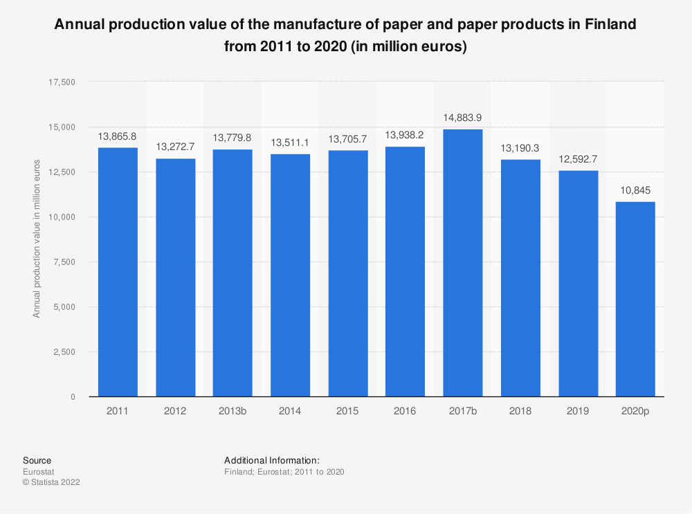 Statistic: Annual production value of the manufacture of paper and paper products in Finland from 2008 to 2016 (in million euros) | Statista