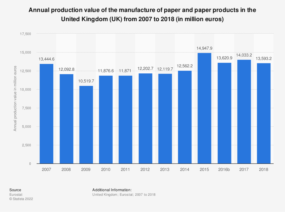 Statistic: Annual production value of the manufacture of paper and paper products in the United Kingdom (UK) from 2008 to 2016 (in million euros) | Statista