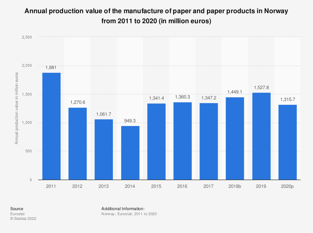 Statistic: Annual production value of the manufacture of paper and paper products in Norway from 2008 to 2016 (in million euros) | Statista