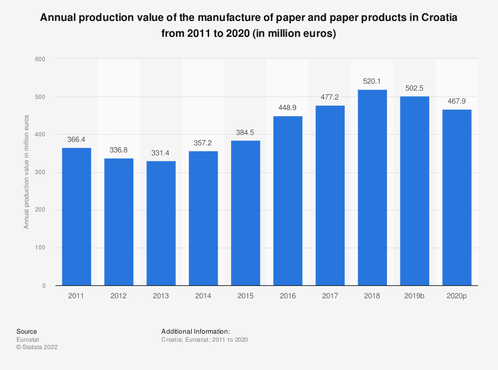Statistic: Annual production value of the manufacture of paper and paper products in Croatia from 2009 to 2017 (in million euros) | Statista