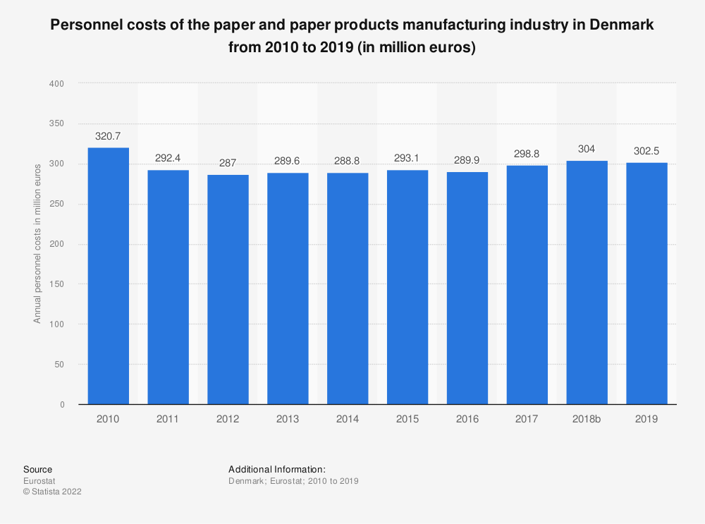 Statistic: Personnel costs of the paper and paper products manufacturing industry in Denmark from 2008 to 2016 (in million euros) | Statista