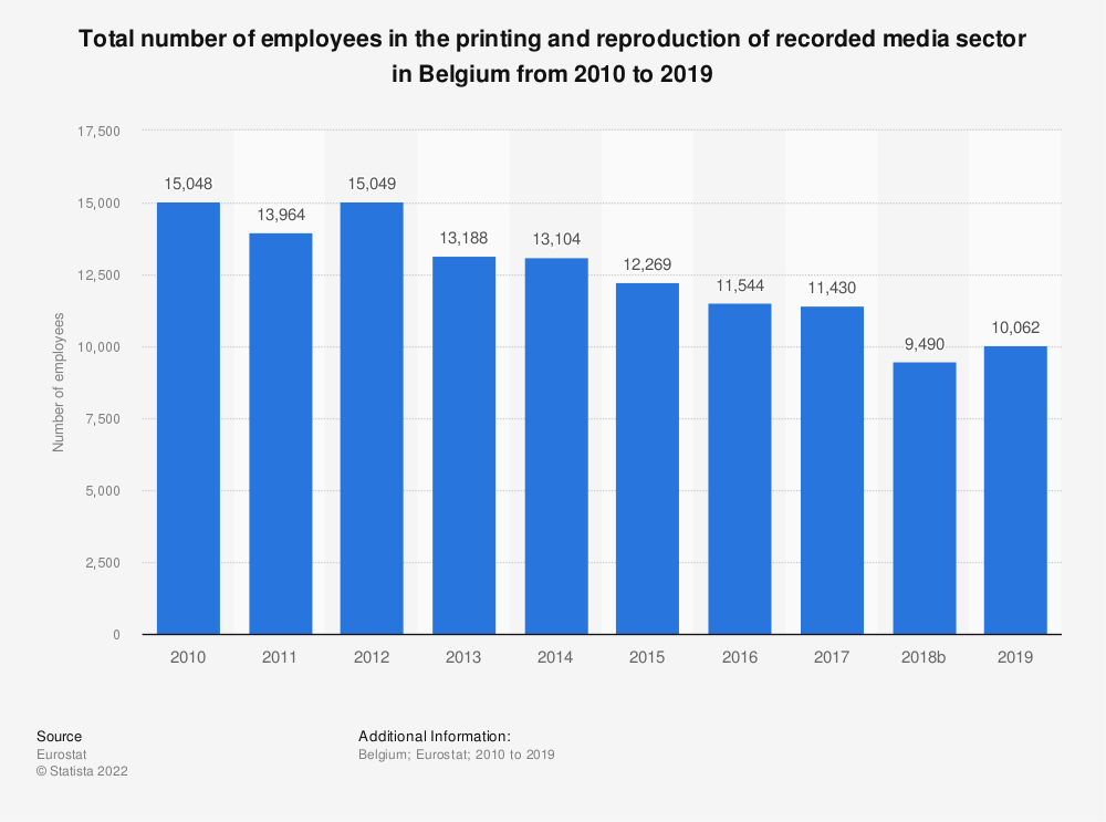 Statistic: Total number of employees in the printing and reproduction of recorded media sector in Belgium from 2008 to 2016 | Statista