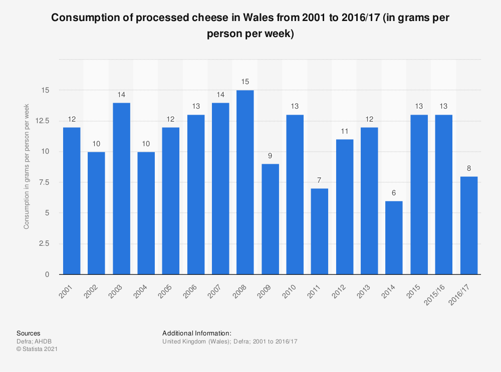 Statistic: Consumption of processed cheese in Wales from 2001 to 2016/17 (in grams per person per week) | Statista