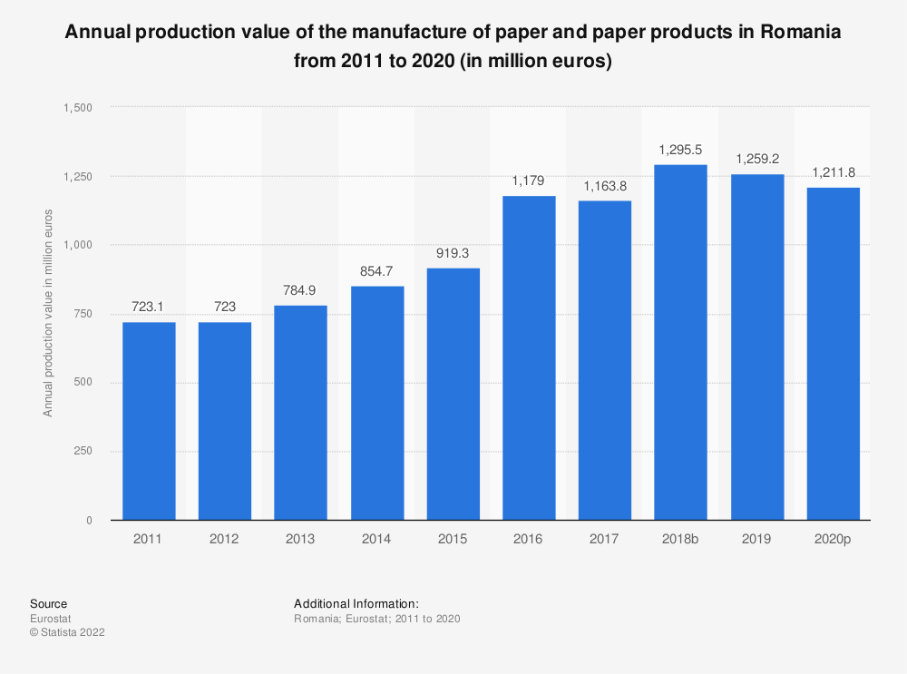 Statistic: Annual production value of the manufacture of paper and paper products in Romania from 2009 to 2016 (in million euros) | Statista