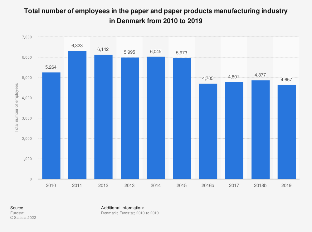 Statistic: Total number of employees in the paper and paper products manufacturing industry in Denmark from 2008 to 2014   Statista
