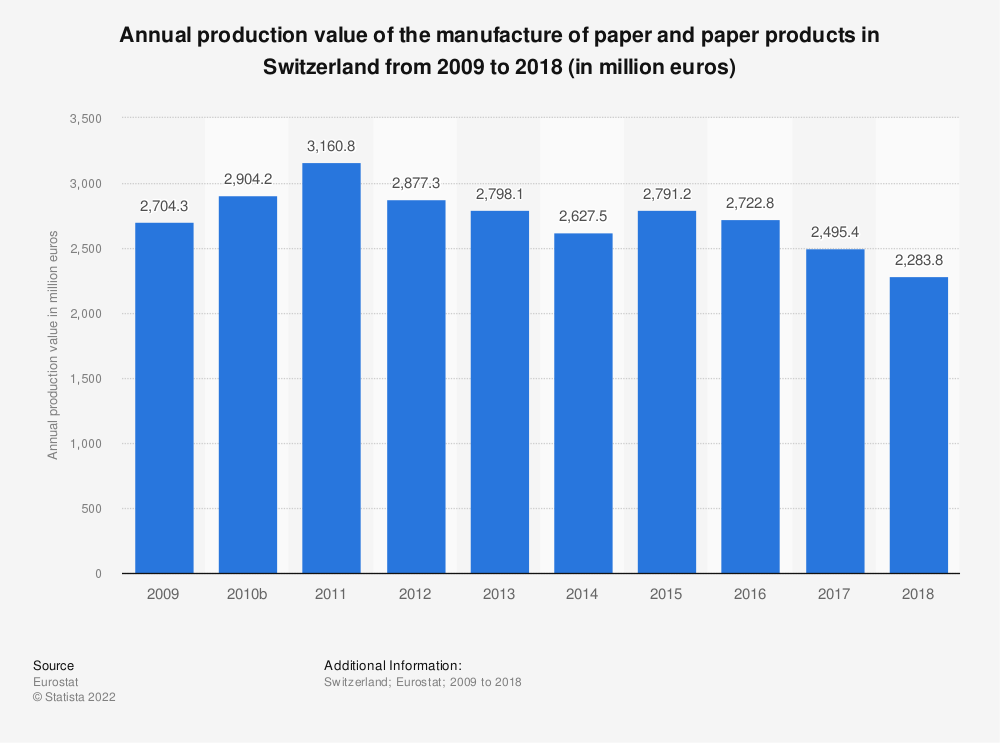 Statistic: Annual production value of the manufacture of paper and paper products in Switzerland from 2009 to 2014 (in million euros) | Statista
