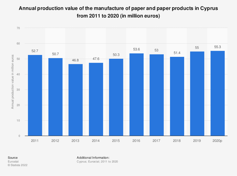 Statistic: Annual production value of the manufacture of paper and paper products in Cyprus from 2008 to 2017 (in million euros) | Statista